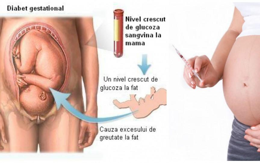 - diabet gestational 23 - Diabetul gestaţional creşte riscul de prediabet şi obezitate în cazul copiilor